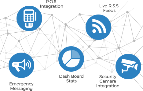 Custom integration through API